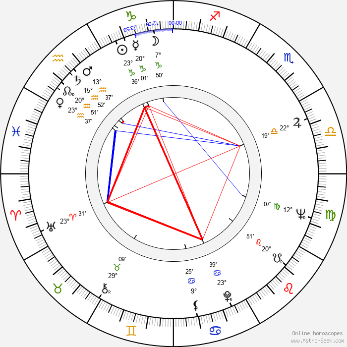 Dana Němcová - Birth horoscope chart