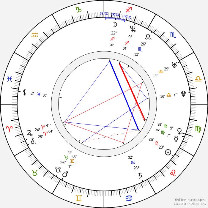 Dana Řeháčková - Birth horoscope chart