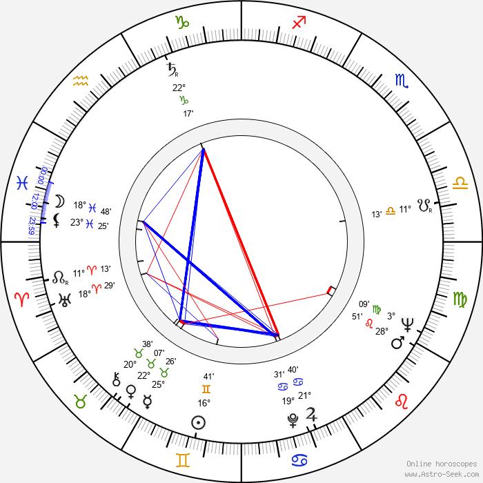 Dana Wynter - Birth horoscope chart