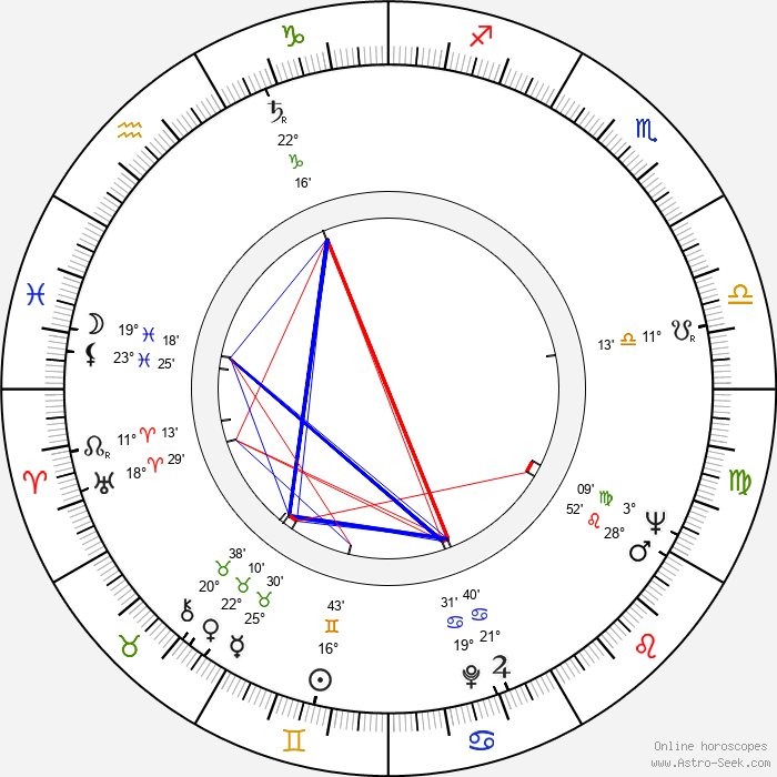 Dana Wynter - Birth horoscope chart