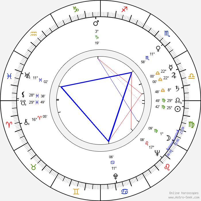 Dana Zátopková - Birth horoscope chart