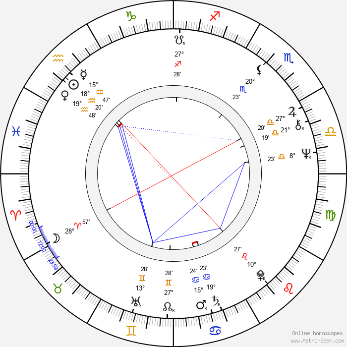 Dane A. Miller - Birth horoscope chart
