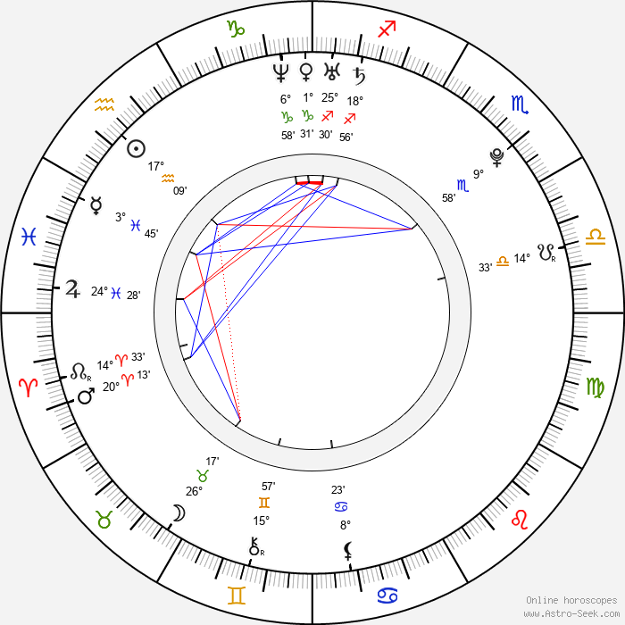 Dane DeHaan - Birth horoscope chart