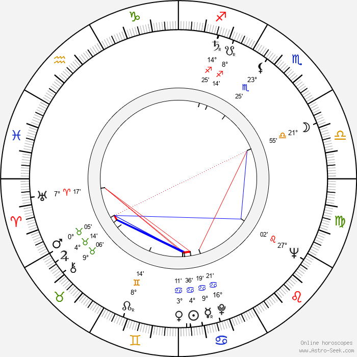 Danford B. Greene - Birth horoscope chart