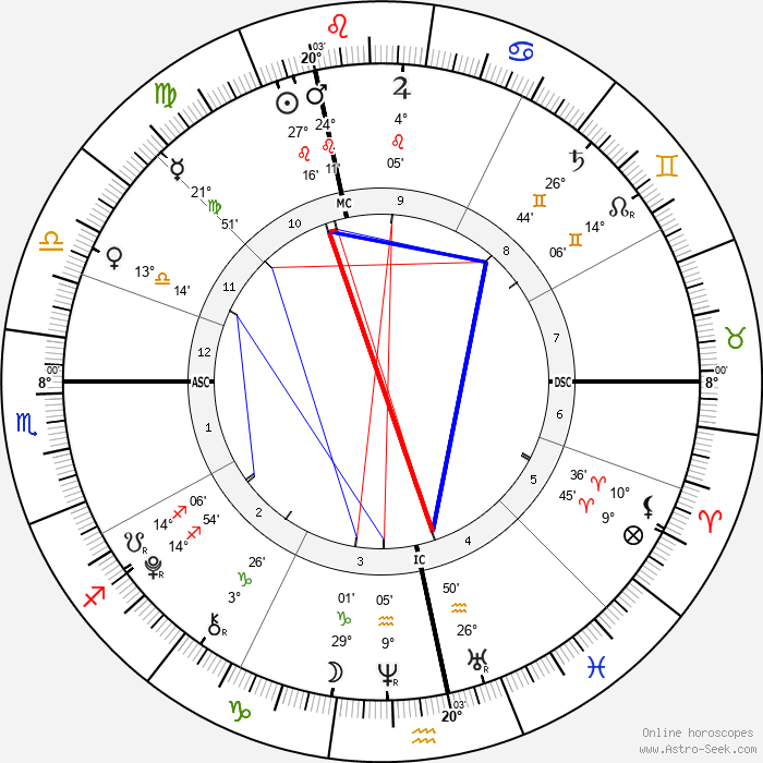 Dania Tanovic - Birth horoscope chart