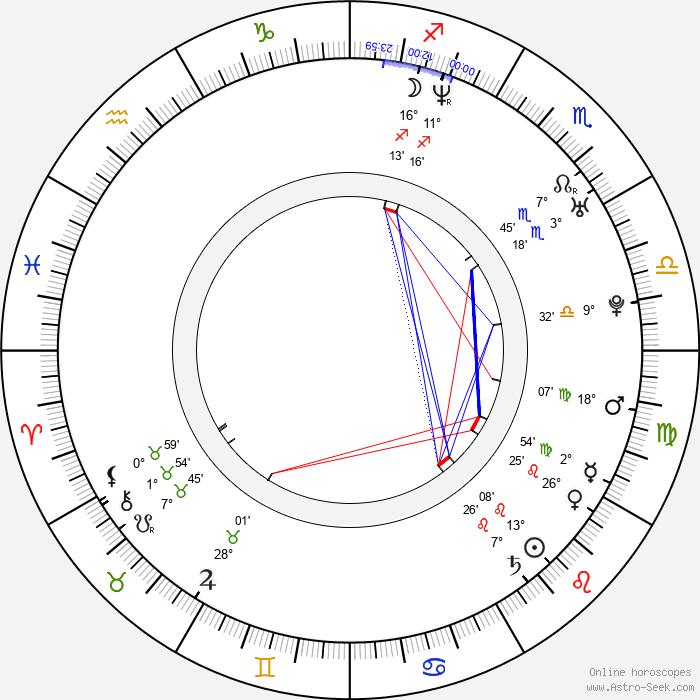 Danica Jurčová - Birth horoscope chart