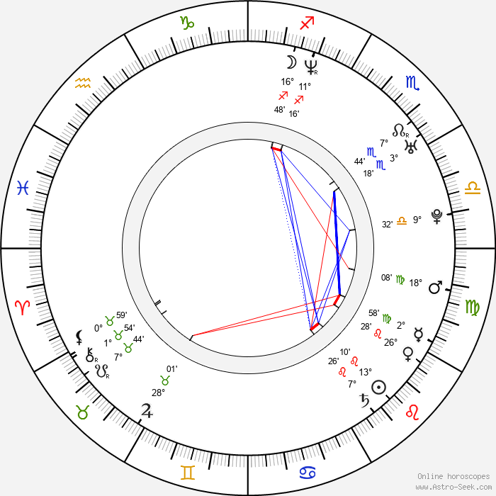Danica Jurčová - Birth horoscope chart