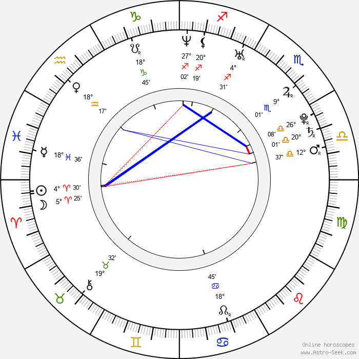 Danica Patrick - Birth horoscope chart