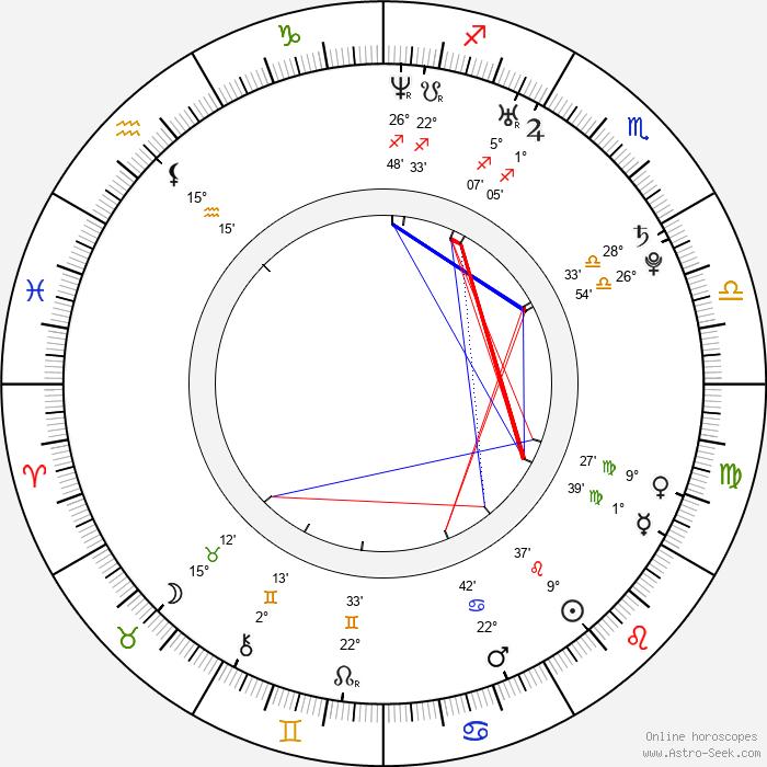 Danica Stewart - Birth horoscope chart