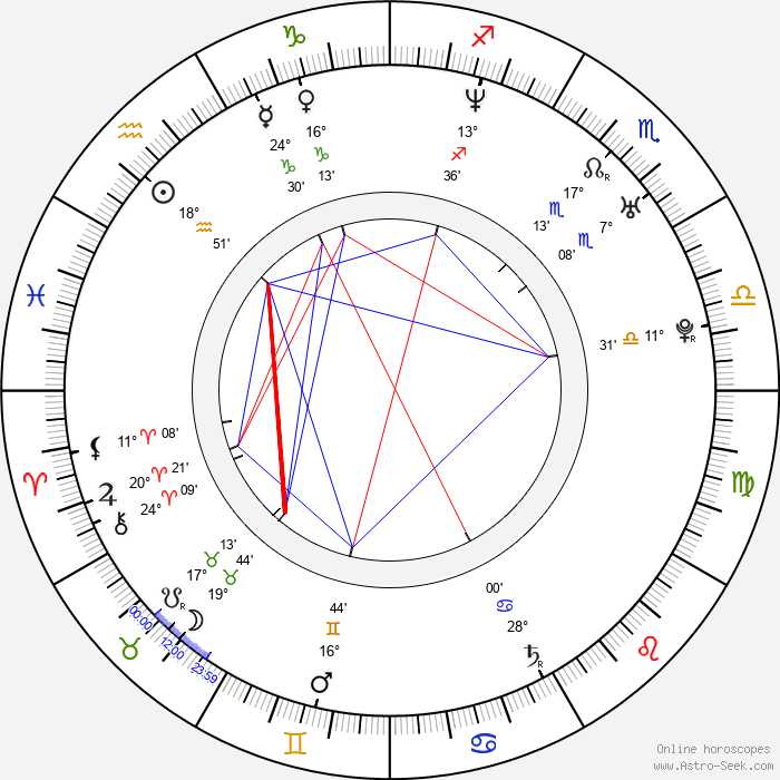 Daniel Ainsleigh - Birth horoscope chart