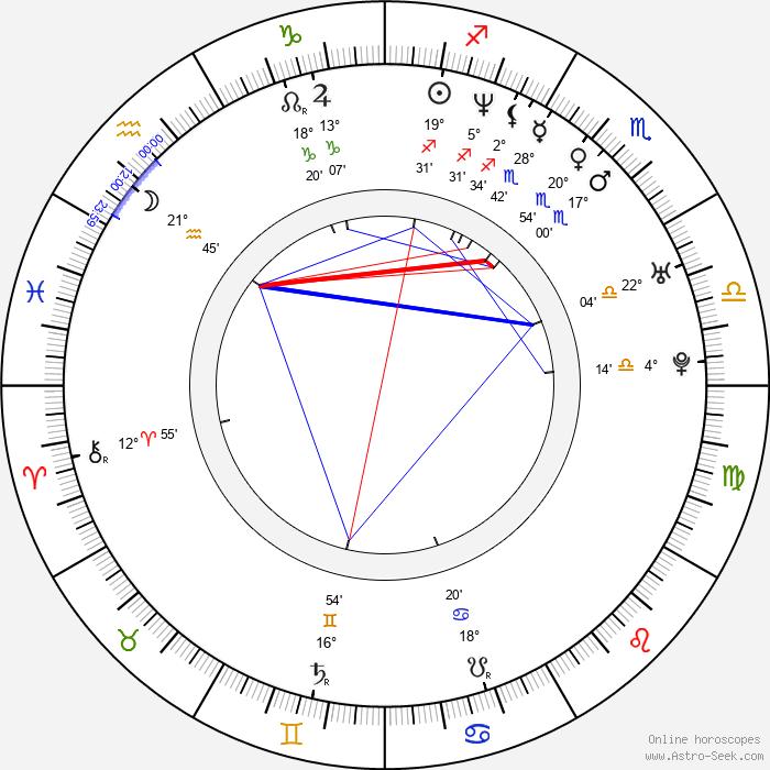 Daniel Alfredsson - Birth horoscope chart