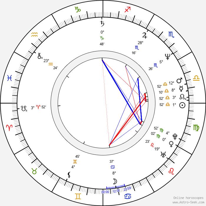 Daniel Algrant - Birth horoscope chart