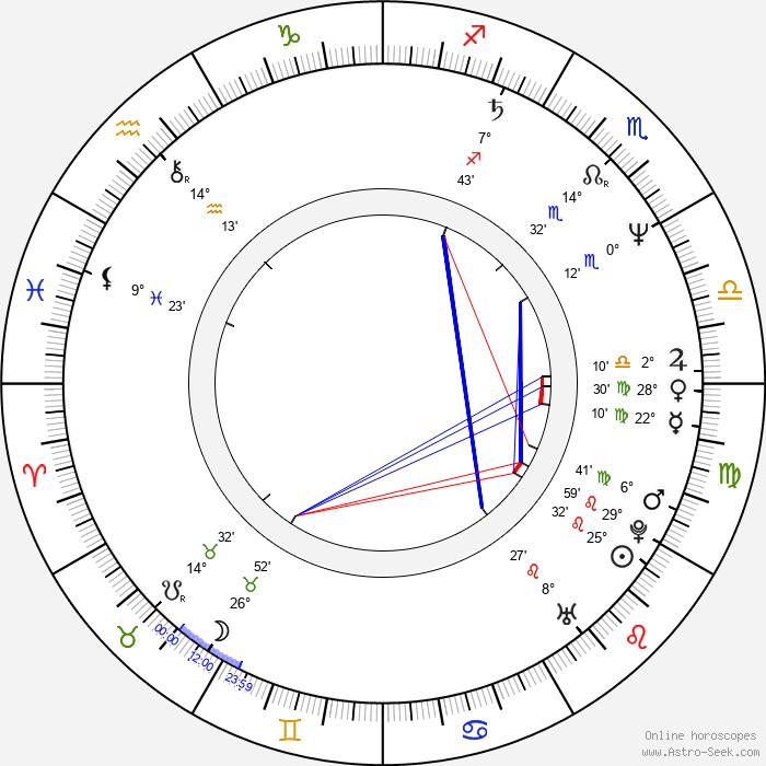 Daniel Anderson - Birth horoscope chart