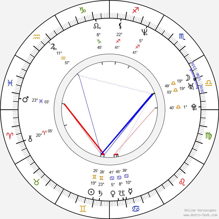 Daniel Aranyó - Birth horoscope chart