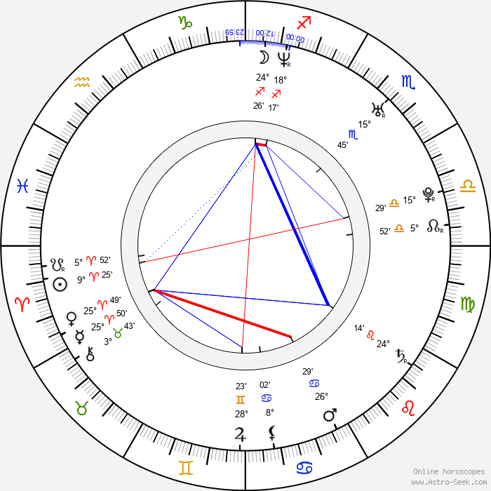 Daniel Arenas - Birth horoscope chart