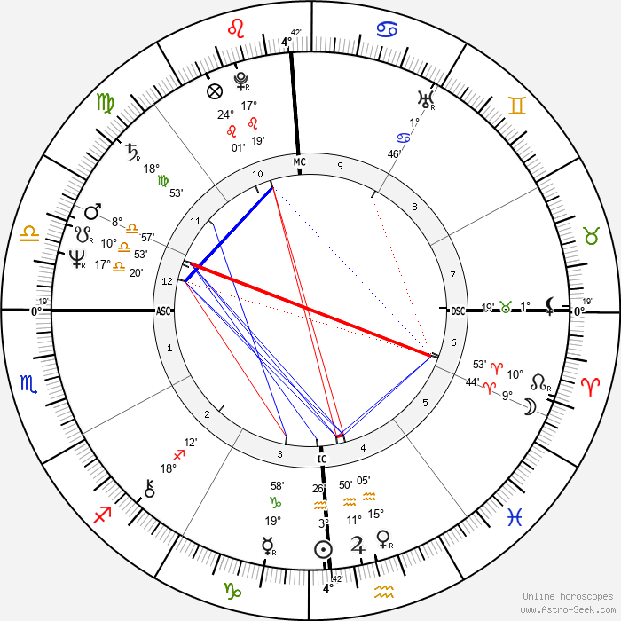 Daniel Auteuil - Birth horoscope chart