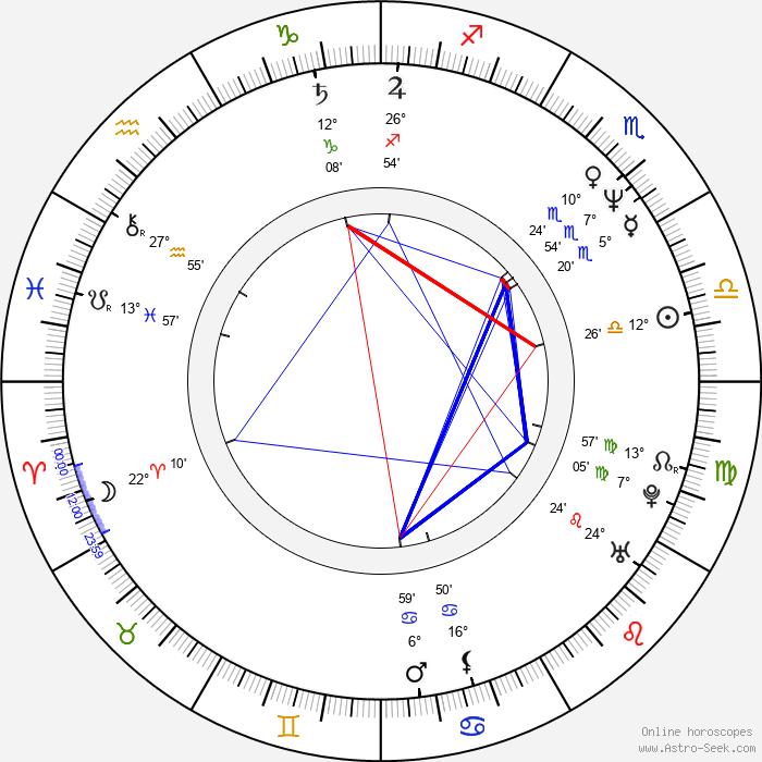Daniel Baldwin - Birth horoscope chart