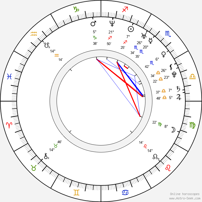 Daniel Barták - Birth horoscope chart