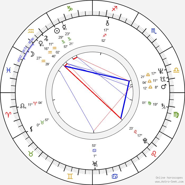 Daniel Benzali - Birth horoscope chart