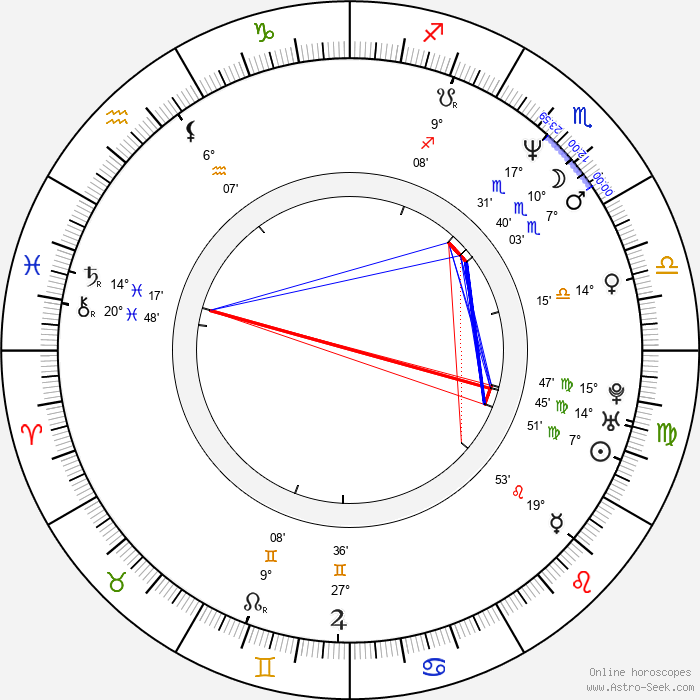 Daniel Bernhardt - Birth horoscope chart