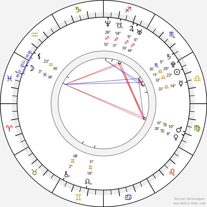 Daniel Booko - Birth horoscope chart