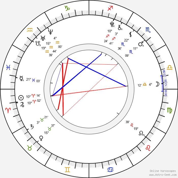 Daniel Bordovský - Birth horoscope chart