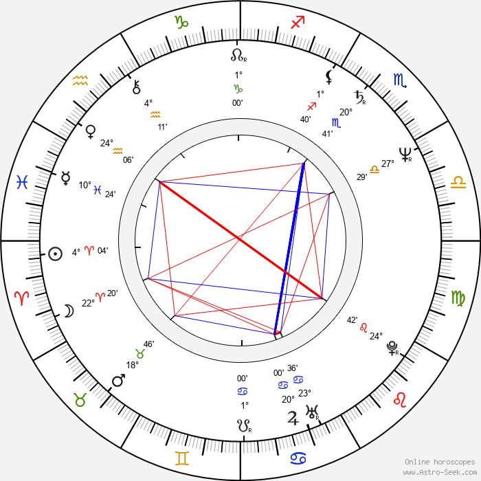 Daniel Boulud - Birth horoscope chart