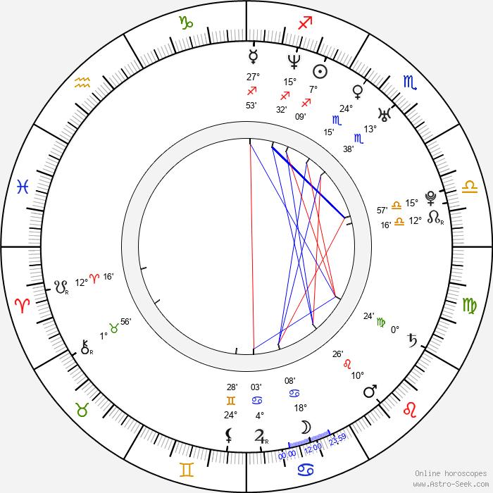 Daniel Calveti - Birth horoscope chart