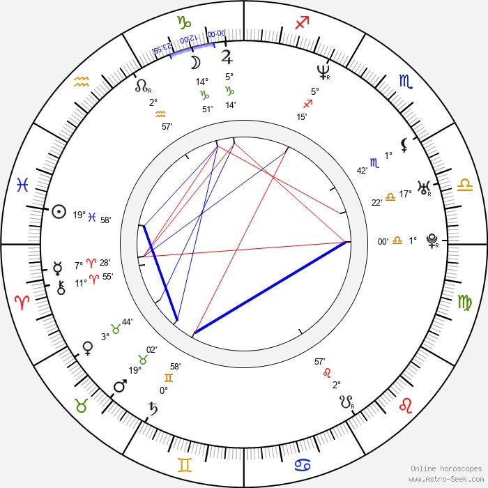 Daniel Castro - Birth horoscope chart