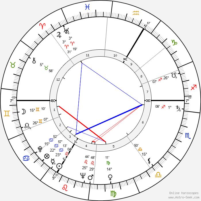 Daniel Ceccaldi - Birth horoscope chart