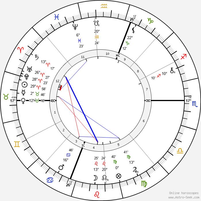 Daniel Chester French - Birth horoscope chart