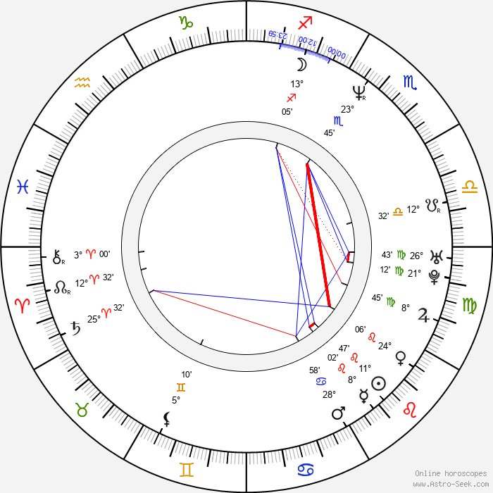 Daniel Dae Kim - Birth horoscope chart
