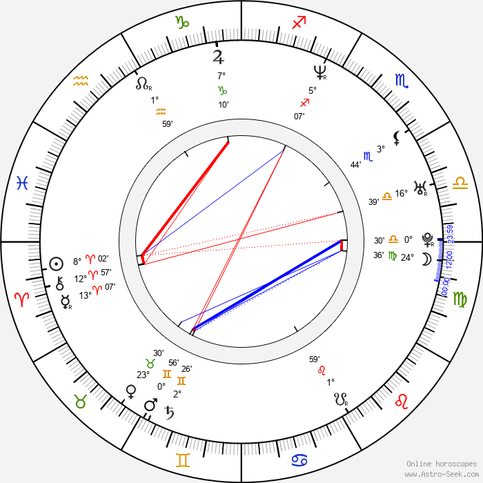 Daniel De Felippo - Birth horoscope chart
