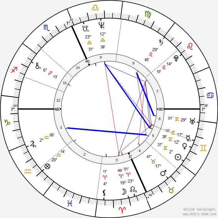 Daniel DiNardo - Birth horoscope chart