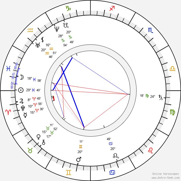 Daniel Dunglass Home - Birth horoscope chart