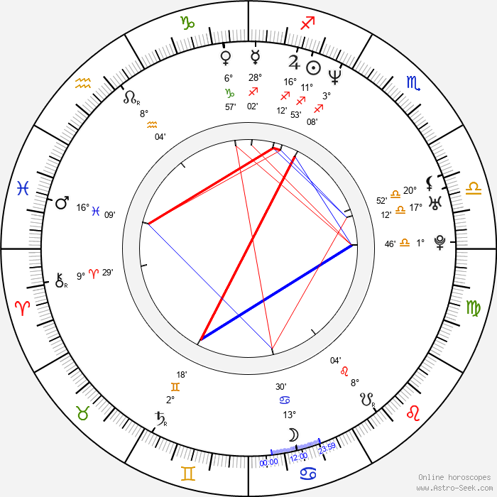 Daniel E. Catullo - Birth horoscope chart