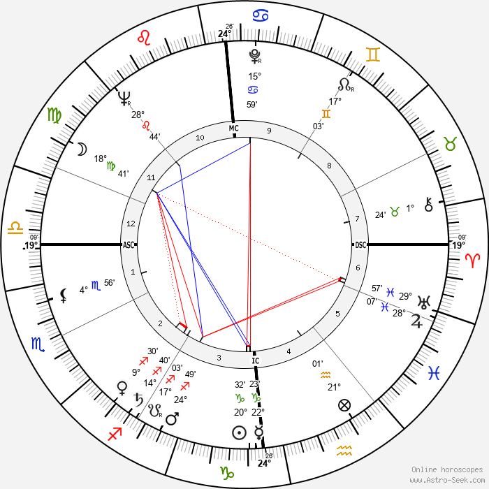 Daniel Filipacchi - Birth horoscope chart