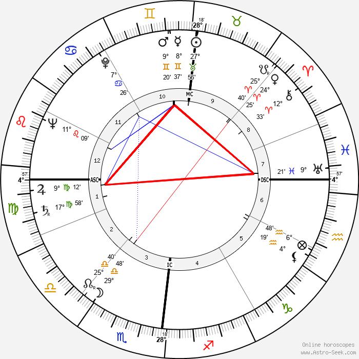 Daniel Gélin - Birth horoscope chart