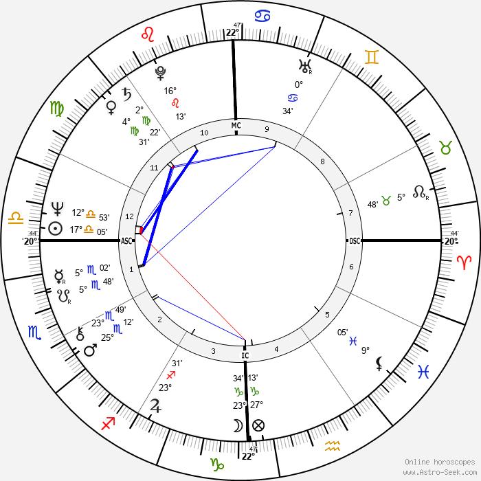 Daniel Giamaria - Birth horoscope chart