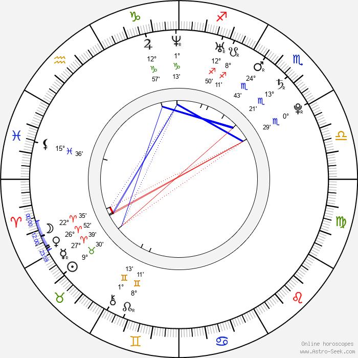 Daniel Girardi - Birth horoscope chart