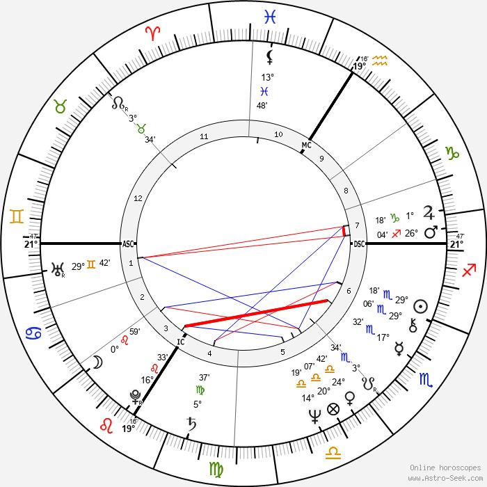 Daniel Guichard - Birth horoscope chart