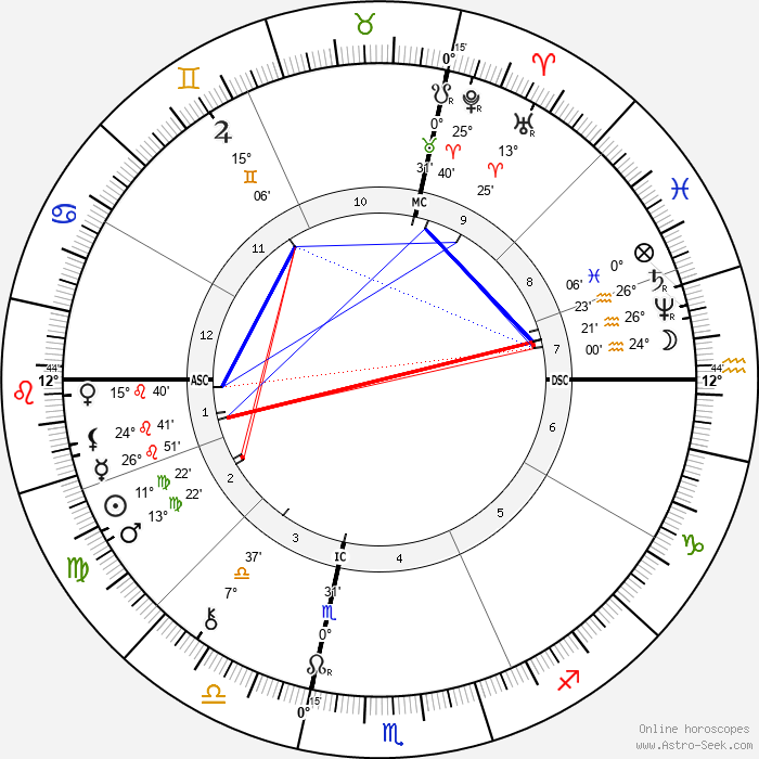 Daniel H. Burnham - Birth horoscope chart