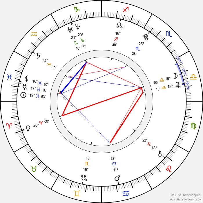 Daniel Habrda - Birth horoscope chart