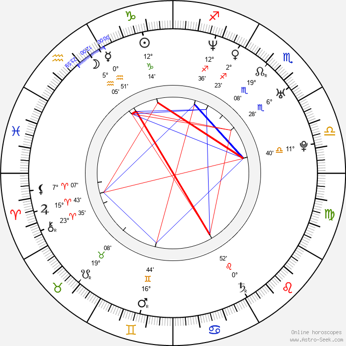 Daniel Hendler - Birth horoscope chart