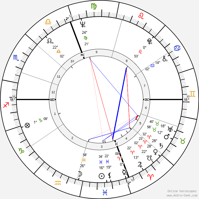 Daniel J. Travanti - Birth horoscope chart