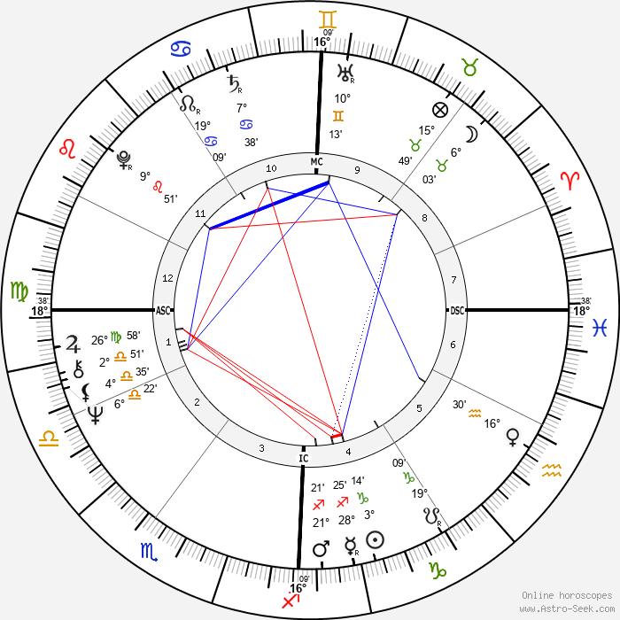 Daniel Johnson Jr. - Birth horoscope chart