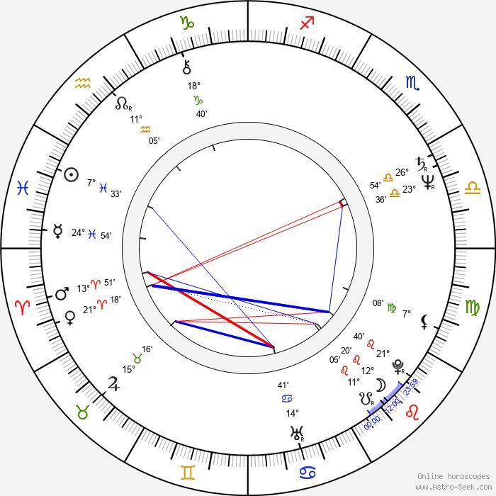 Daniel Korte - Birth horoscope chart