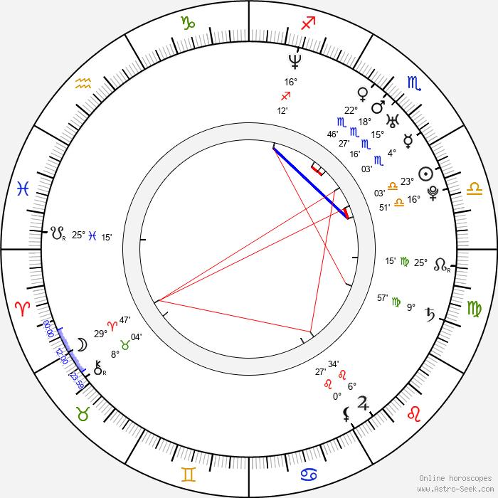 Daniel Kountz - Birth horoscope chart