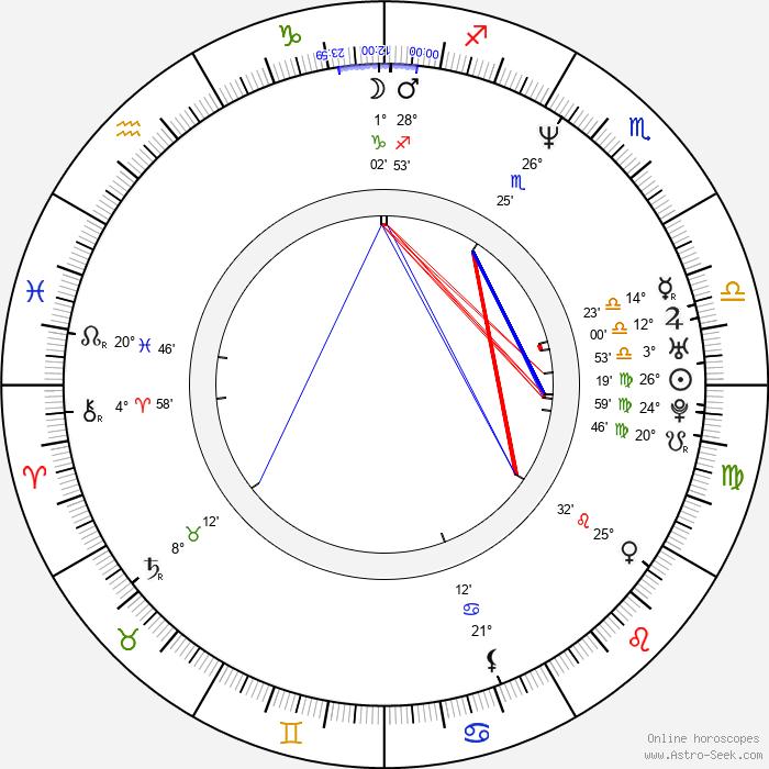 Daniel Krajcer - Birth horoscope chart