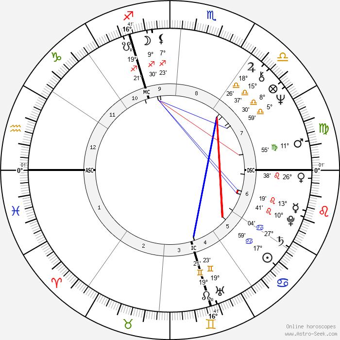Daniel Kunth - Birth horoscope chart